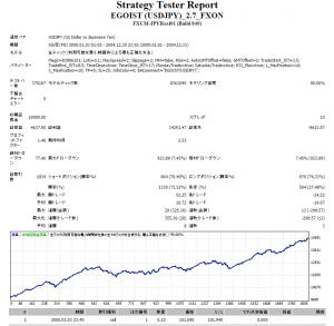 EGOIST V2.7 20002004