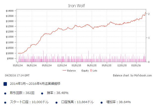 Iron Wolf Next Edition
