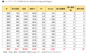 HMA_Volatility1 GBPJPY 公式バックテスト